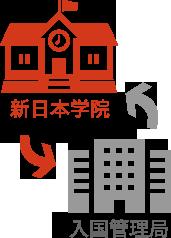 新日本学院 入国管理局